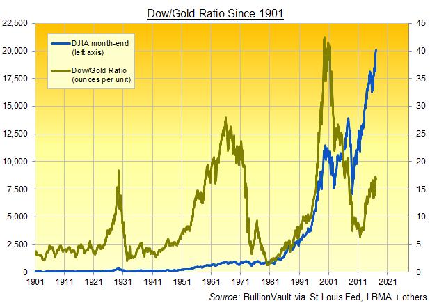 график отношение доу джонс к цене золота