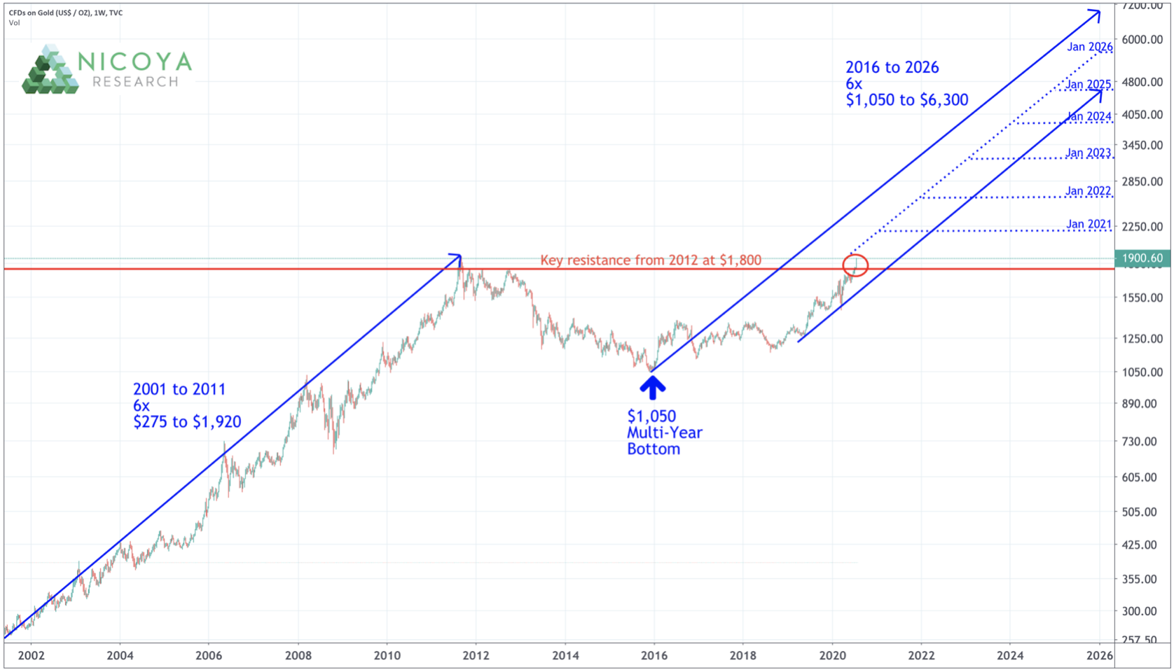 линейный прогноз цена на золота в 2020 2021 2022 2023 2024 2025 2026 годы