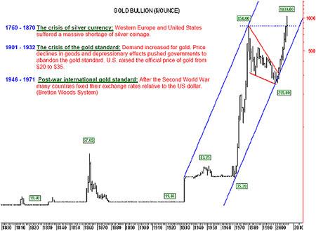 График цены на золото с 1830  года